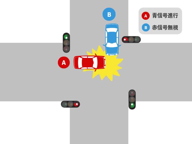 青信号車+赤信号車の事故|基本過失割合を解説