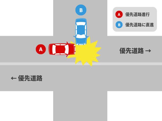 片方が優先道路である交差点で起きた事故|基本過失割合を解説