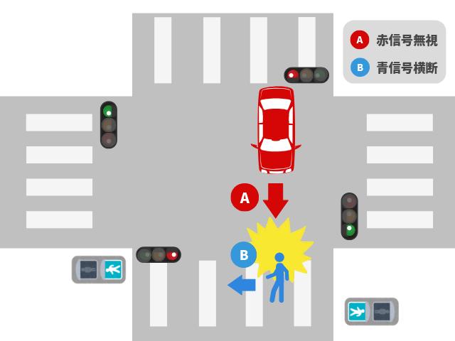 青信号で横断歩道を渡る歩行者+赤信号無視の四輪車の事故|基本過失割合を解説