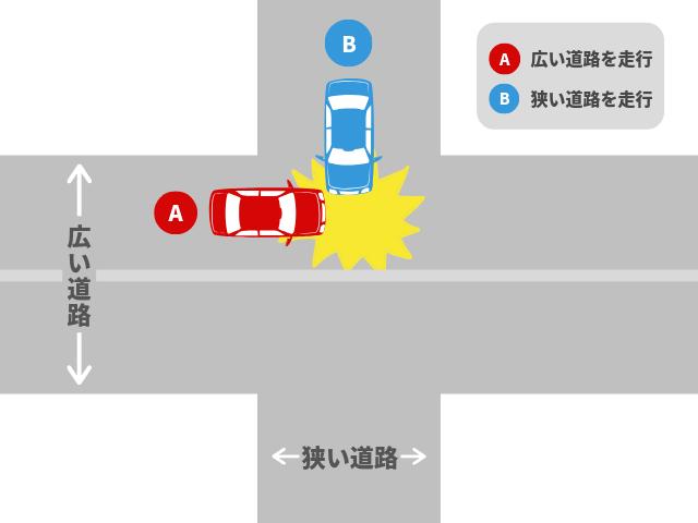 片方が広い道路で起きた事故|基本過失割合を解説