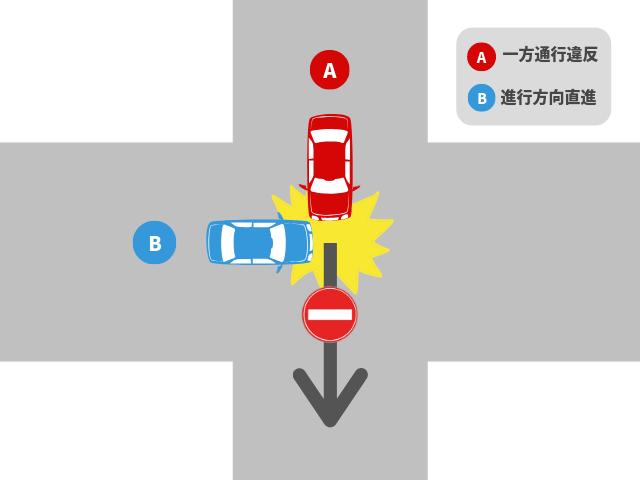 片方が通行違反車との事故|基本過失割合を解説