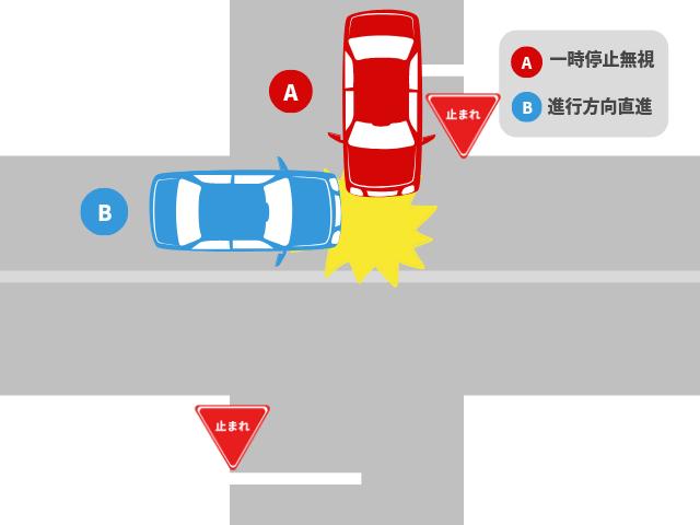 片方が一時停止の規制がある道路で起きた事故|基本過失割合を解説